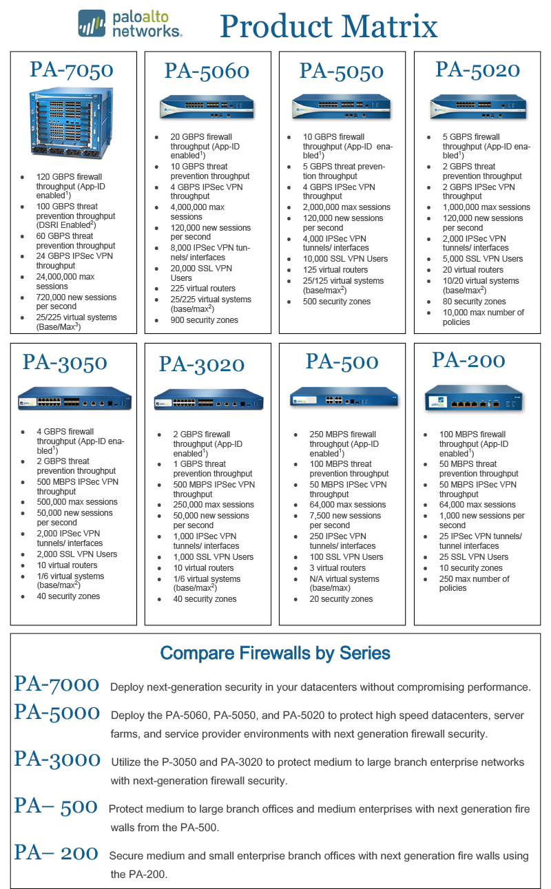 Palo Alto Networks Next Generation Firewalls - Soundmind